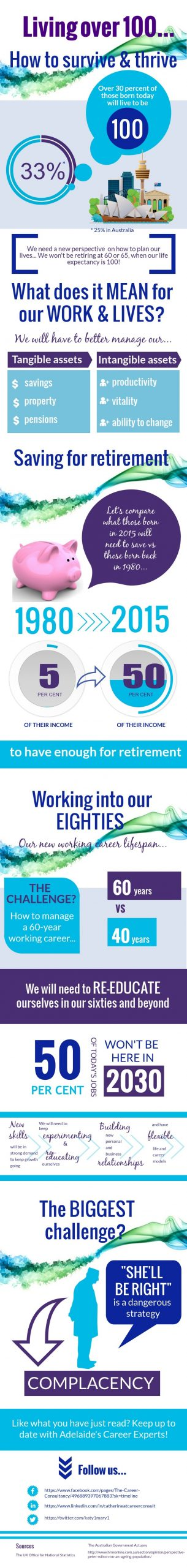 Infographic outlining the challenges of thriving into old age